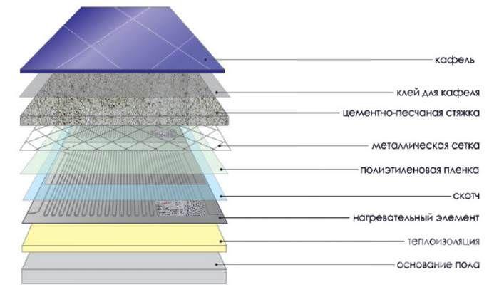 Способы установки теплого пола ЗЕБРА №3